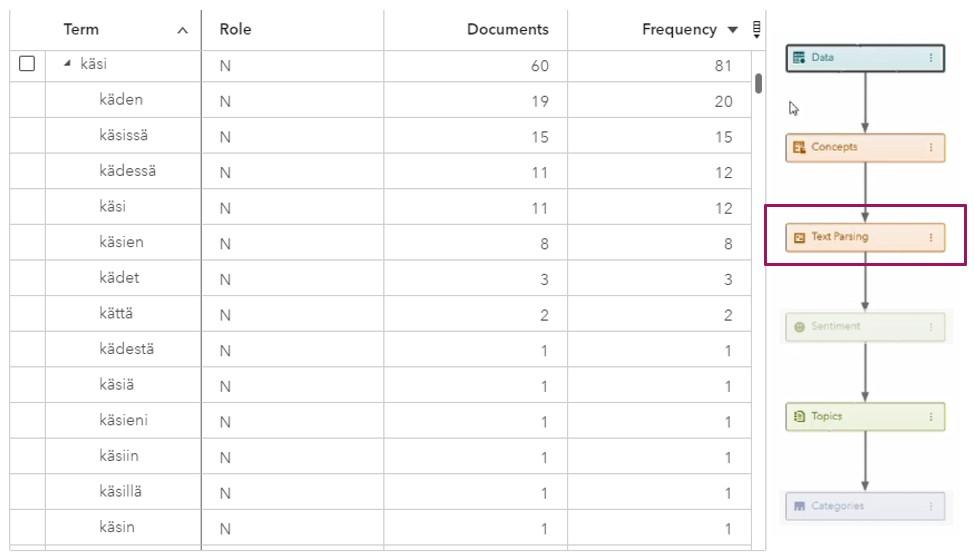 tekstianalytiikkaa sas visual text analytics